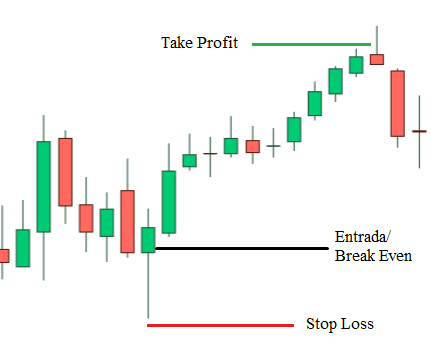 stop loss, take profit, break even
