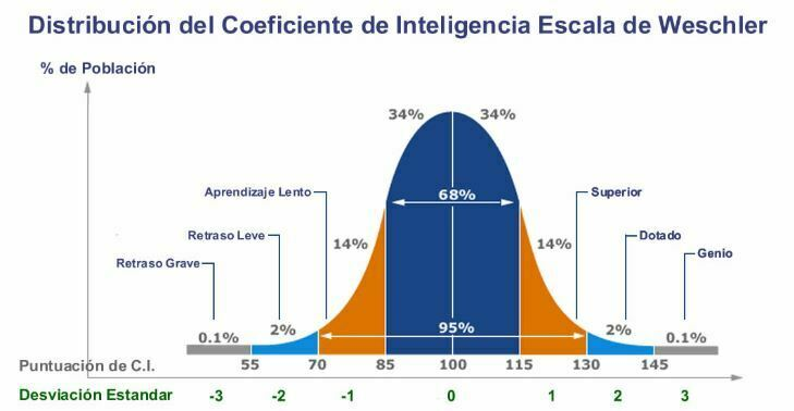 distribución normal CI