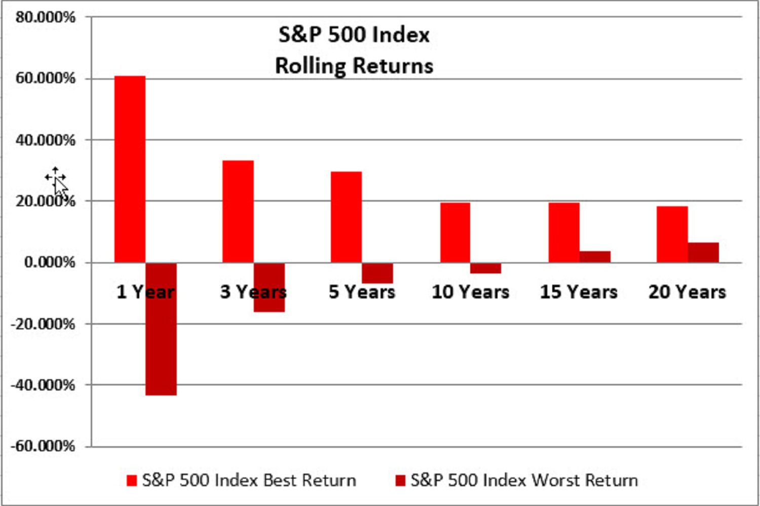 rolling returns sp500